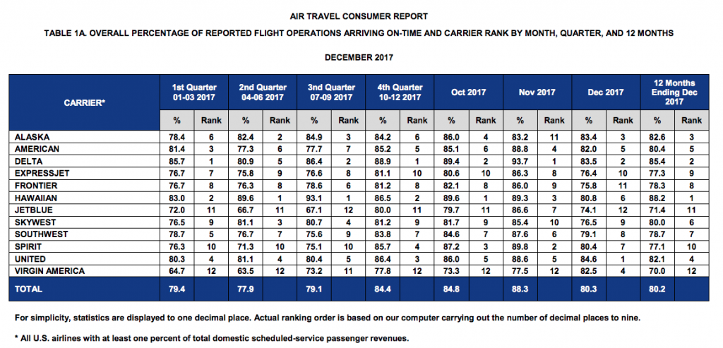 Table from 2017 Air Travel Consumer Report by U.S. DOT