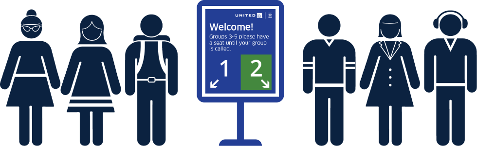 A diagram explaining United Airlines' new color-coded boarding process.